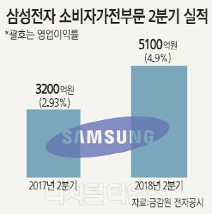 하반기 `8K·초대형` TV 강화… 꿈의 이익률 8% 달성 정조준